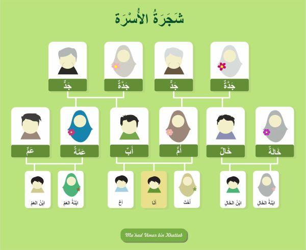 kosa kata bahasa arab disekitar kita 3a