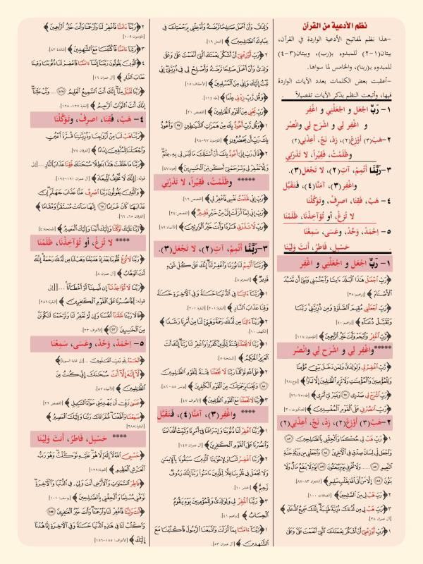 doa-doa dari Al-Qur'an lengkap